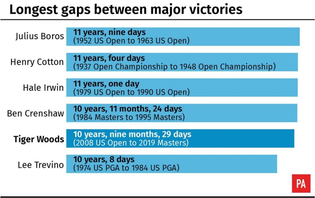 A look at the longest gaps between major victories