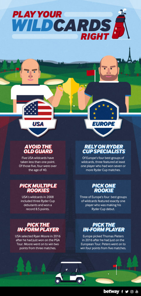 Ryder Cup - The Wild-Cards