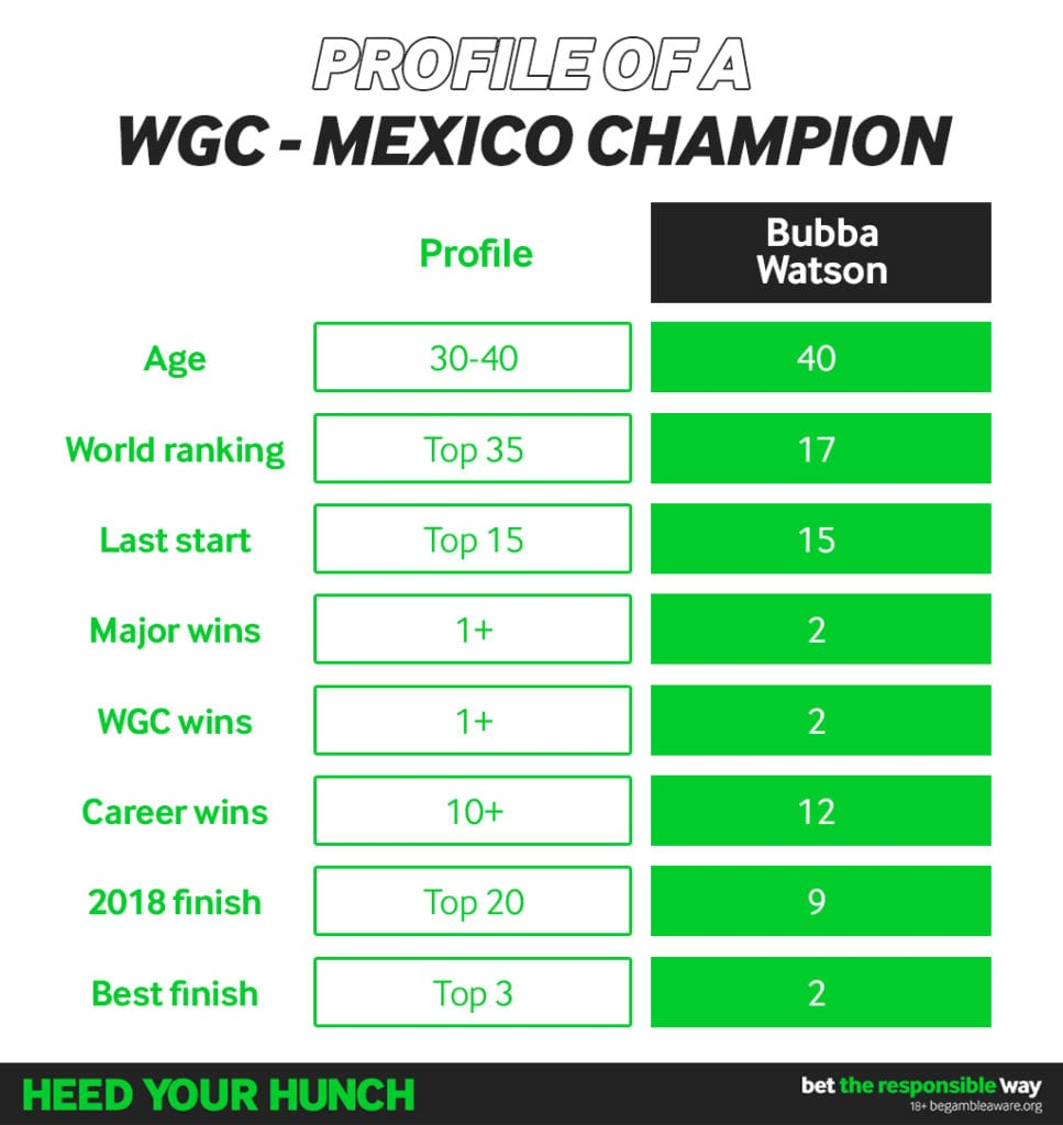 How to pick a winner at the WGC – Mexico Championship