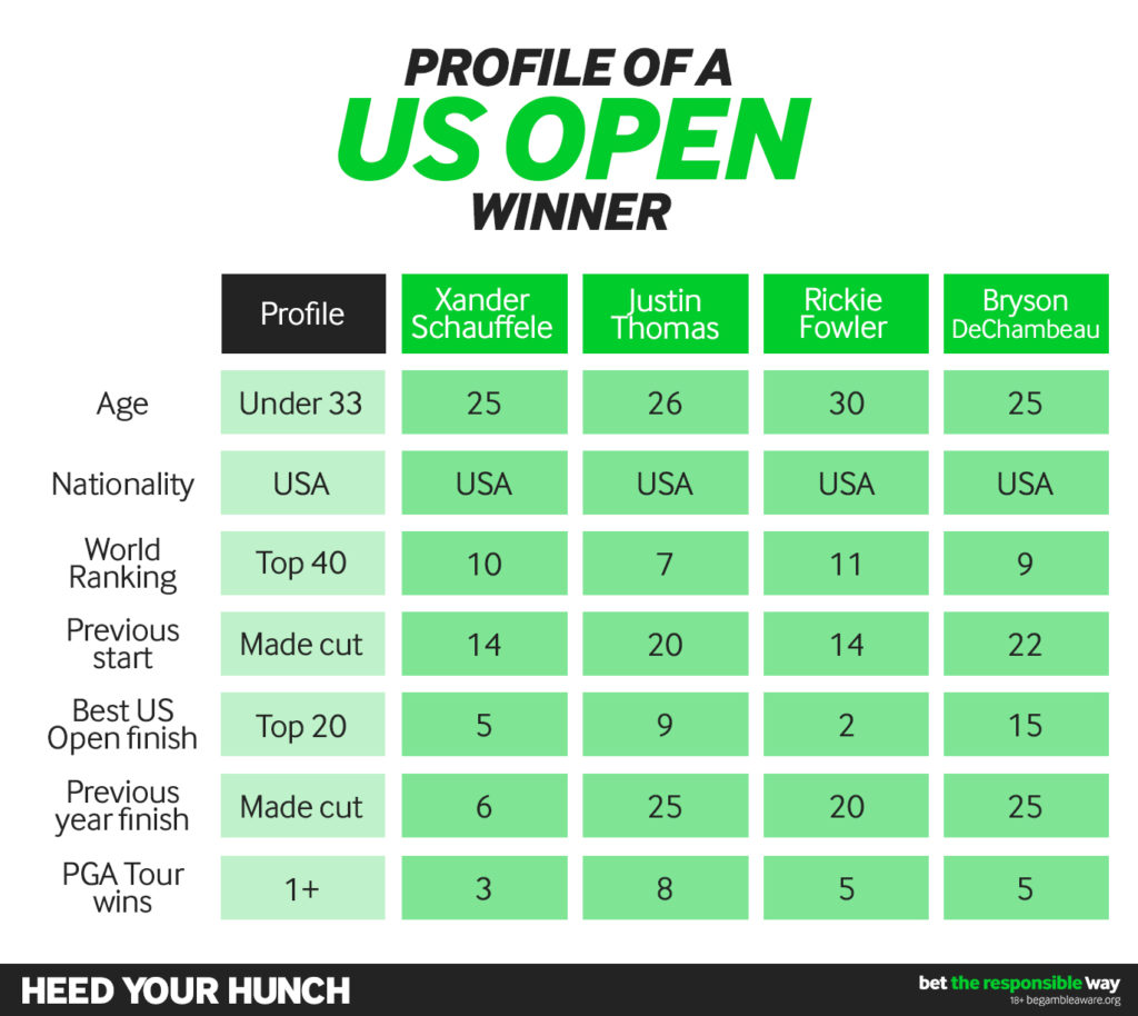 How to pick a US Open winner