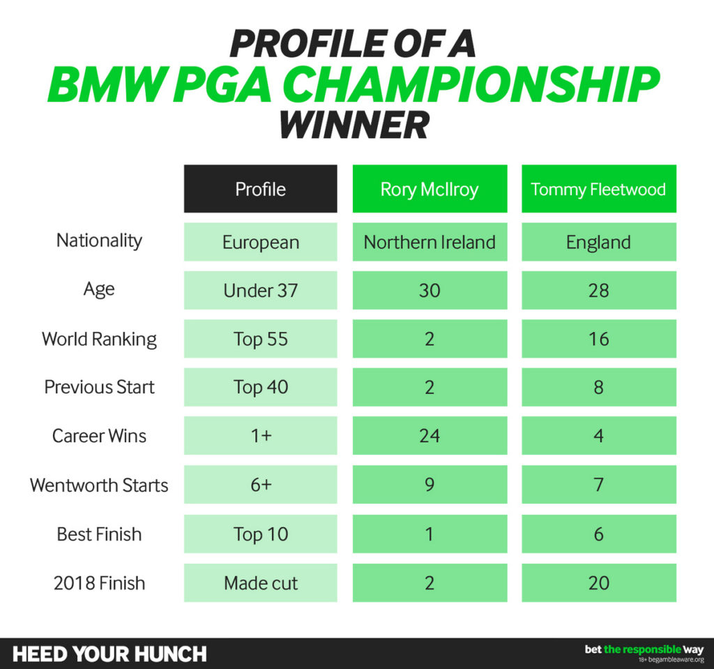 What makes a BMW PGA Championship winner?