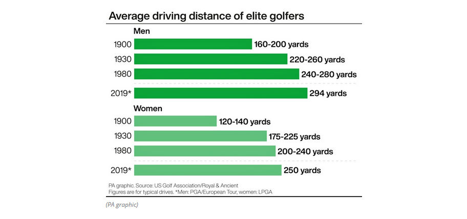 Golf governing bodies want to break 'ever-increasing cycle of hitting distances'.