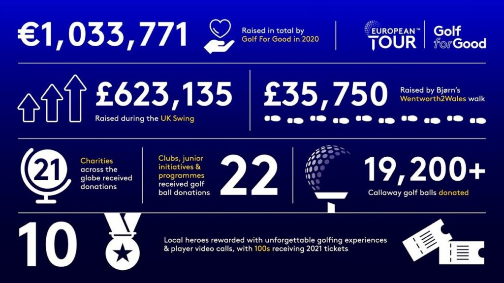 Golf for Good raises over €1,000,000 for charitable causes